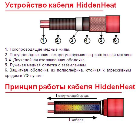 Саморегулирующийся греющий кабель HiddenHeat